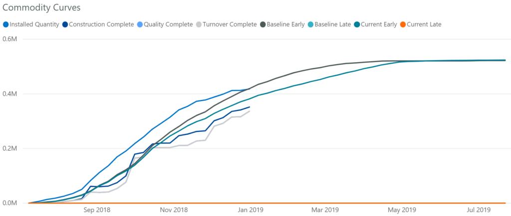 Cumulative line Chart